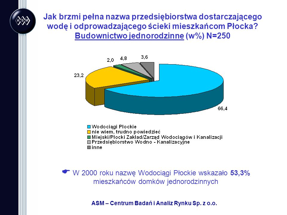ASM – Centrum Badań i Analiz Rynku Sp. z o.o. Jak brzmi pełna nazwa przedsiębiorstwa dostarczającego wodę i odprowadzającego ścieki mieszkańcom Płocka
