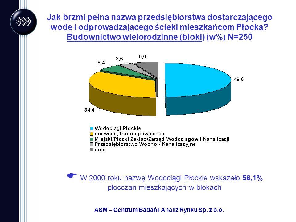 ASM – Centrum Badań i Analiz Rynku Sp.z o.o. Kto ustala wysokość opłat za wodę i ścieki w Płocku.