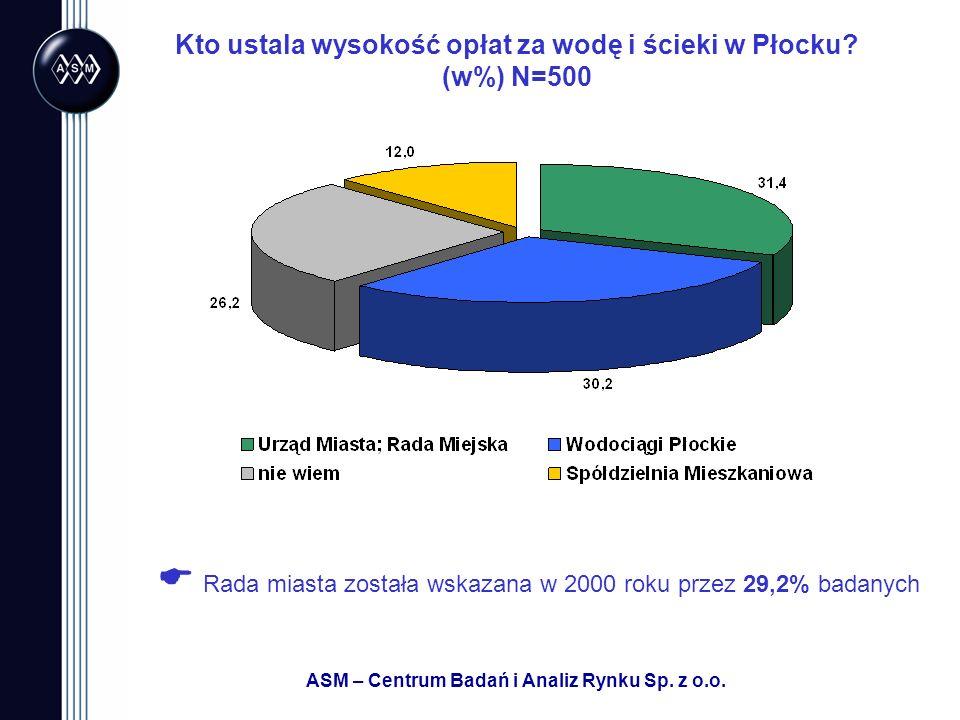 ASM – Centrum Badań i Analiz Rynku Sp. z o.o. Kto ustala wysokość opłat za wodę i ścieki w Płocku? (w%) N=500 Rada miasta została wskazana w 2000 roku
