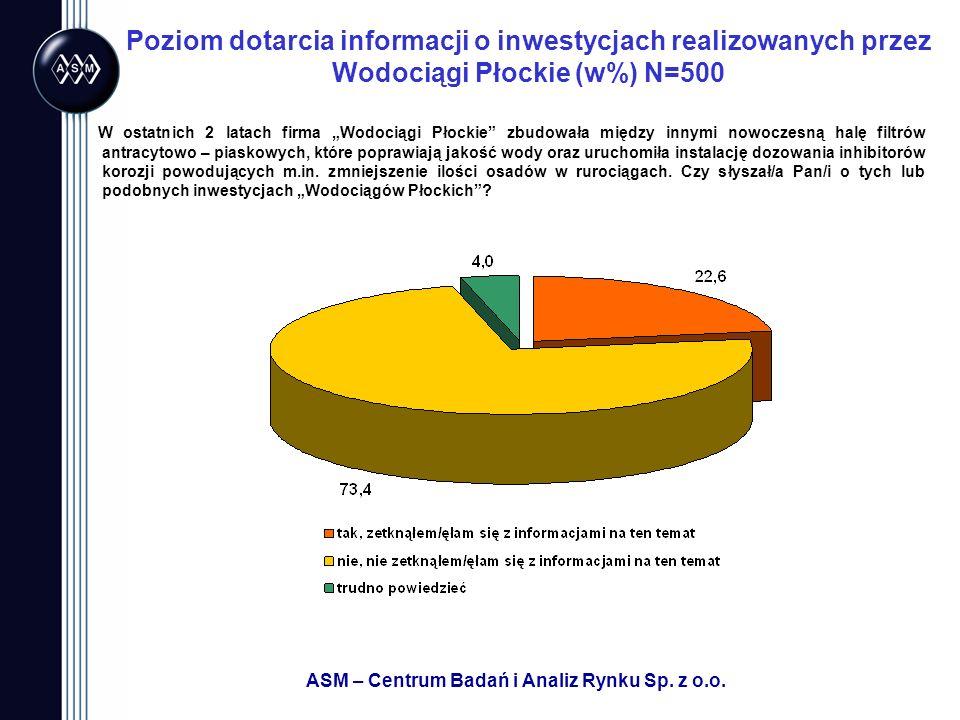 ASM – Centrum Badań i Analiz Rynku Sp. z o.o. Poziom dotarcia informacji o inwestycjach realizowanych przez Wodociągi Płockie (w%) N=500 W ostatnich 2