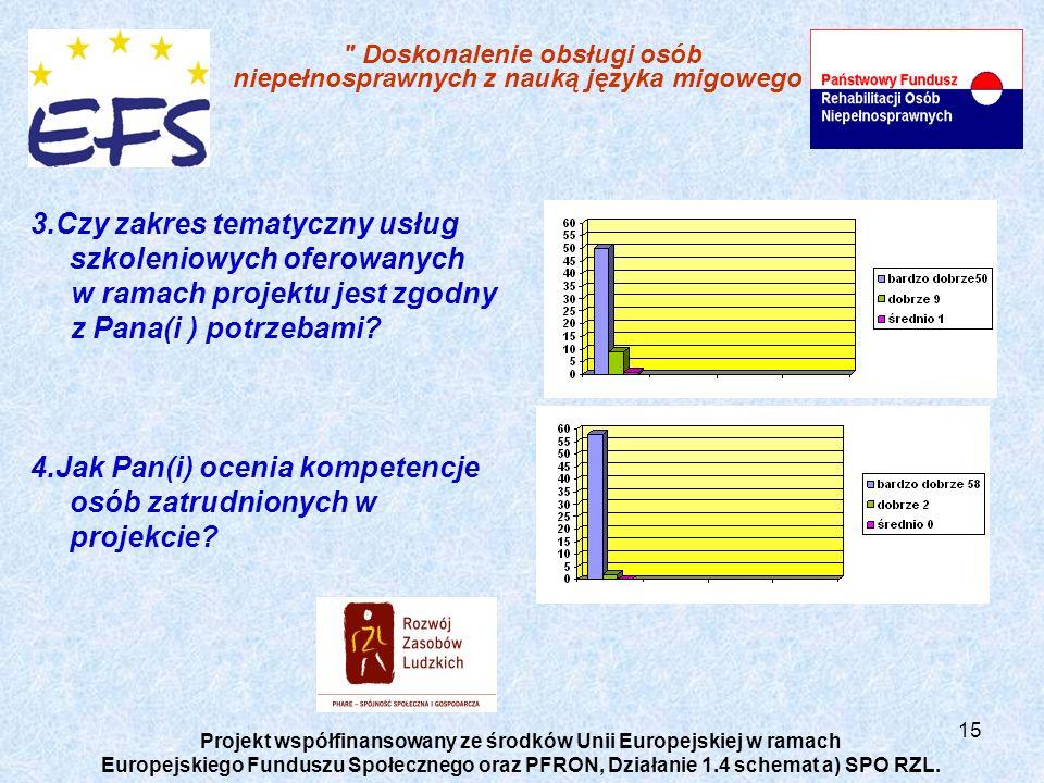 15 Doskonalenie obsługi osób niepełnosprawnych z nauką języka migowego Projekt współfinansowany ze środków Unii Europejskiej w ramach Europejskiego Funduszu Społecznego oraz PFRON, Działanie 1.4 schemat a) SPO RZL.