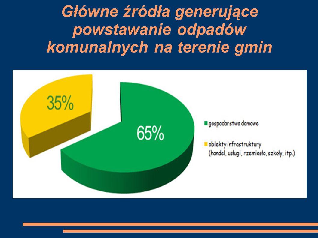 Główne źródła generujące powstawanie odpadów komunalnych na terenie gmin