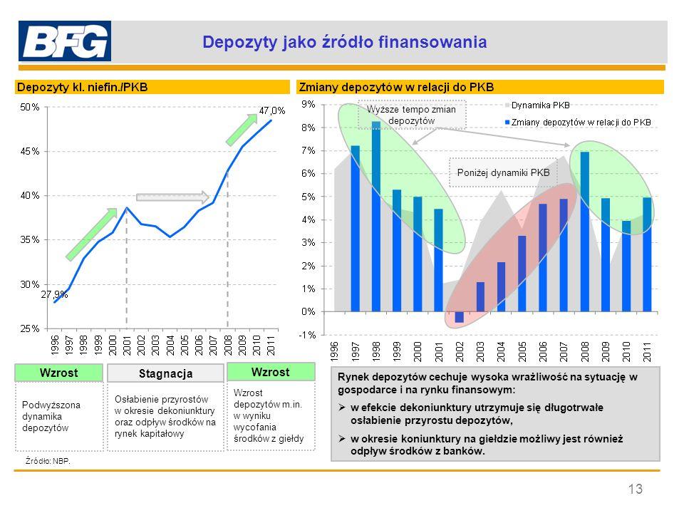Procykliczne zmiany depozytów 14 Przy dekoniunkturze należy oczekiwać, że przyrosty depozytów będą słabły.