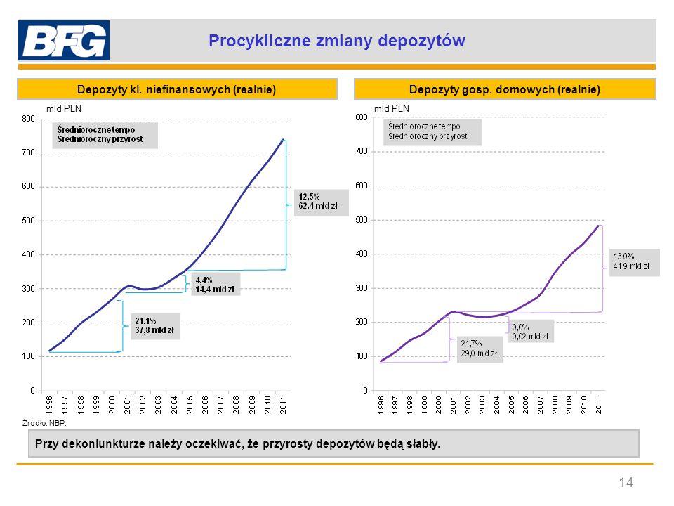Finansowanie wzrostu akcji kredytowej 15 Udział w sumie bilansowejFinansowanie akcji kredytowej Źródłem finansowania wzrostu akcji kredytowej oprócz przyrostu depozytów było wykorzystanie nadwyżki depozytów nad kredytami, a od 2005 r.