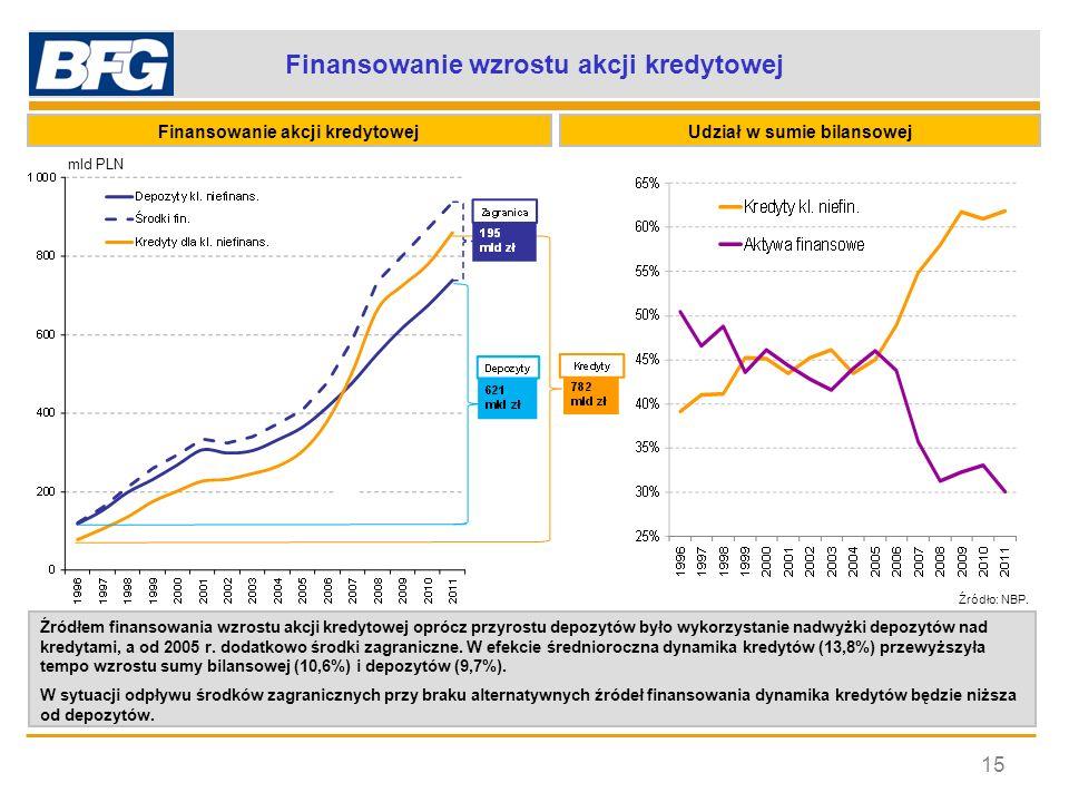 Zjawisko ograniczenia finansowania z zagranicy 16 Środki zagraniczne Źródło: SIS NBP.