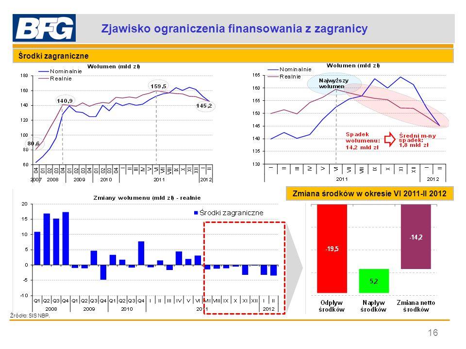 Szacowana zmiana kredytów – hipotetyczny scenariusz (1) 17 środki finansujące Przyrost depozytów (średnioroczna zmiana z okresu najwyższych przyrostów - lata 2005-2011) = Odpływ środków zagranicznych (zannualizowana zmiana z okresu czerwiec 2011 – luty 2012) + 62,4 mld zł - 29,2 mld zł Wynik finansowy za 2012 r.
