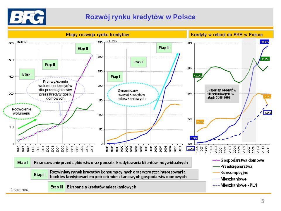 Zmiana struktury portfela kredytów 4 Struktura portfela kredytów w Polsce Konwergencja do strefy euro Struktura portfela kredytów w polskim sektorze bankowym zbliżyła się do struktury w strefie euro.