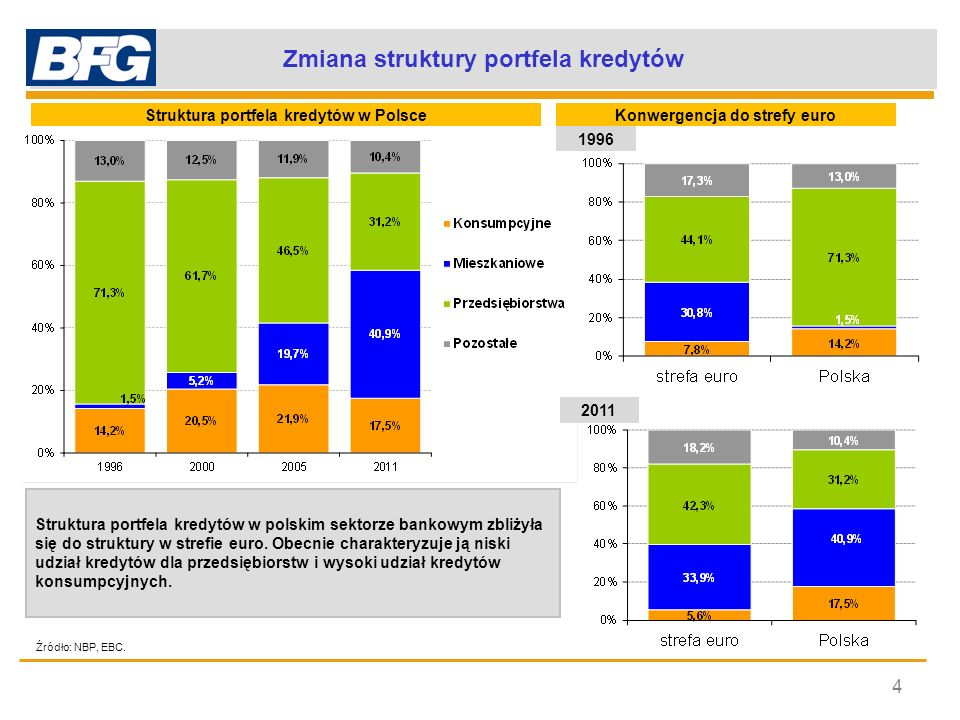Rozwój akcji kredytowej – analiza porównawcza 5 Źródło: EBC, Eurostat.