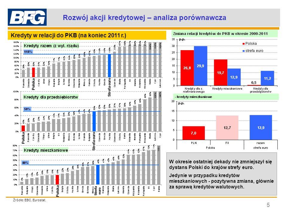 Polska na tle UE – kredyty per capita (2011) 6 Polska wobec strefy euro: 16,5% Mieszkaniowe Konsumpcyjne Przedsiębiorstwa PKB per capita (2011) strefa euro: 28 300 Polska: 9 670 Polska wobec strefy euro : 34,2% Polska wobec strefy euro: 39,4% Polska wobec strefy euro: 10,5% Skala dysproporcji między Polską a strefą euro w zakresie relacji kredytów na mieszkańca do PKB per capita - najmniejsza w przypadku kredytów konsumpcyjnych.