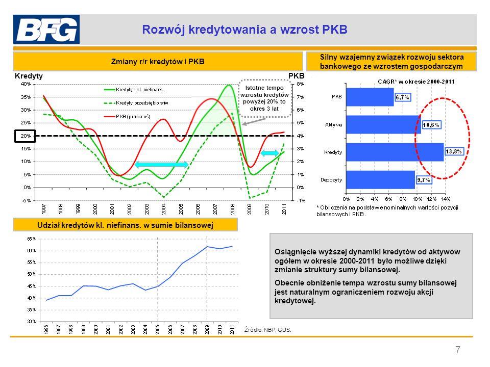 Struktura kredytów w Polsce 8 Dostępność taniego finansowania umożliwiła bankom stworzenie atrakcyjnej oferty kredytów mieszkaniowych, która w połączeniu z dużym zapotrzebowaniem gospodarstw domowych na mieszkania pozwoliła na dynamiczny rozwój akcji kredytowej.