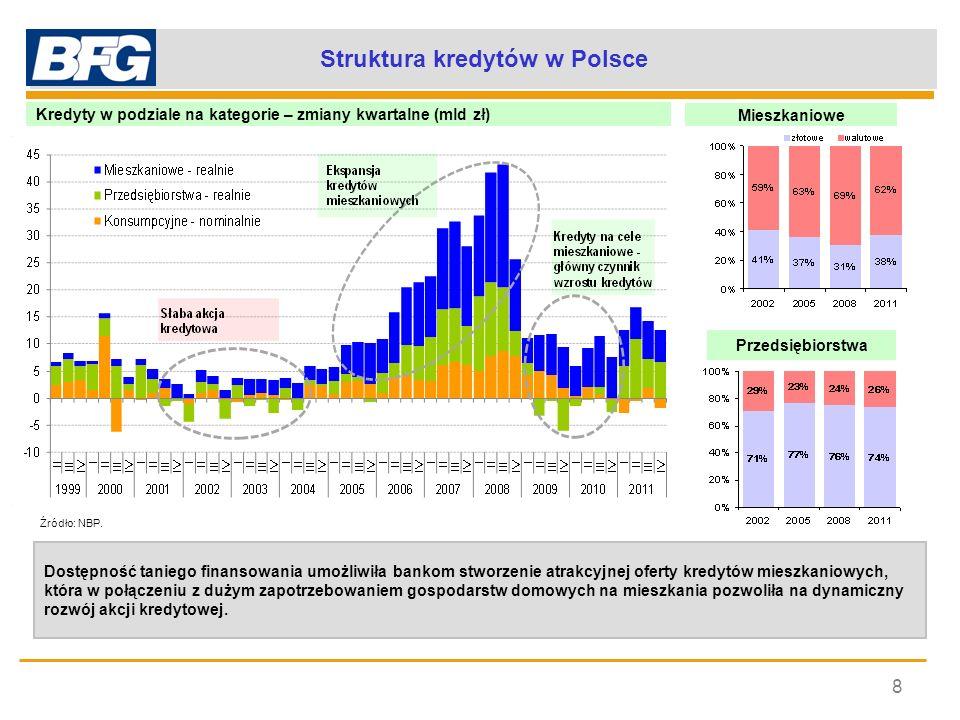 Ekspansja kredytów mieszkaniowych walutowych 9 Zmiany kwartalne i r/r kredytów mieszkaniowych (realnie) Zmiany kwartalne (realnie) Kredyty mieszkaniowe (realnie) Dynamiczny rozwój kredytów mieszkaniowych - generowany głównie przez wzrost kredytów walutowych, znacznie tańszych od kredytów złotowych dzięki pozyskanym z zagranicy środkom finansującym.