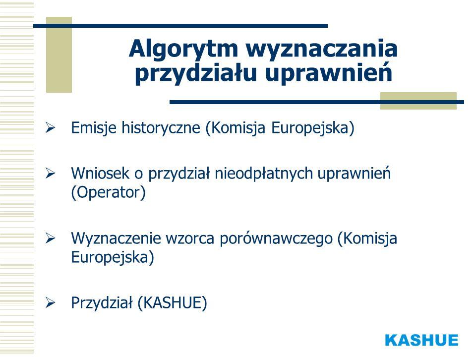Algorytm wyznaczania przydziału uprawnień Emisje historyczne (Komisja Europejska) Wniosek o przydział nieodpłatnych uprawnień (Operator) Wyznaczenie w