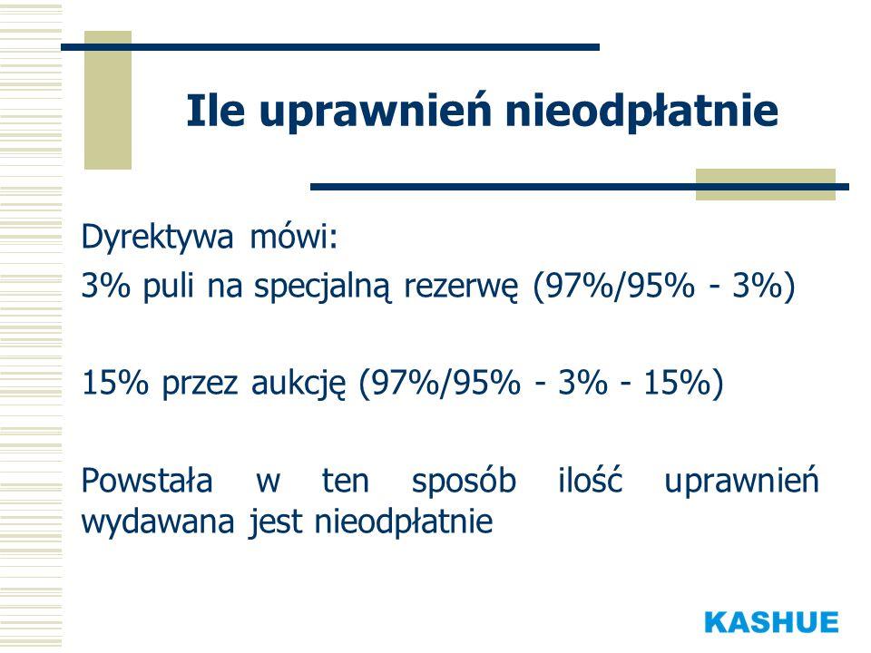 Ile uprawnień nieodpłatnie Dyrektywa mówi: 3% puli na specjalną rezerwę (97%/95% - 3%) 15% przez aukcję (97%/95% - 3% - 15%) Powstała w ten sposób ilo