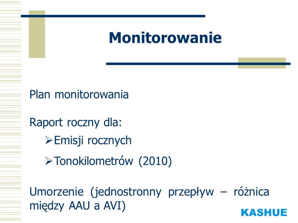 Monitorowanie Plan monitorowania Raport roczny dla: Emisji rocznych Tonokilometrów (2010) Umorzenie (jednostronny przepływ – różnica między AAU a AVI)