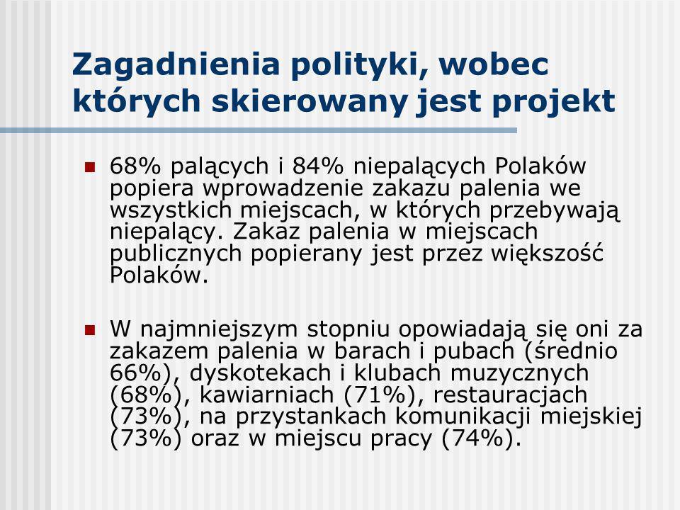 Zagadnienia polityki, wobec których skierowany jest projekt 68% palących i 84% niepalących Polaków popiera wprowadzenie zakazu palenia we wszystkich m