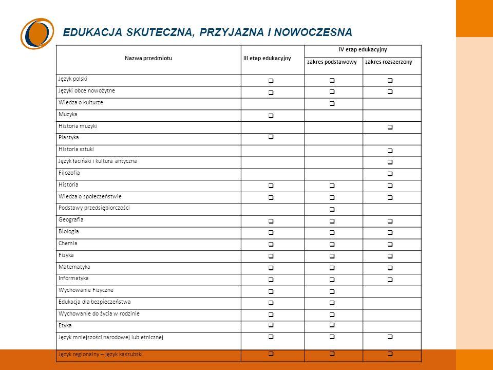 EDUKACJA SKUTECZNA, PRZYJAZNA I NOWOCZESNA Nazwa przedmiotuIII etap edukacyjny IV etap edukacyjny zakres podstawowyzakres rozszerzony Język polski Jęz