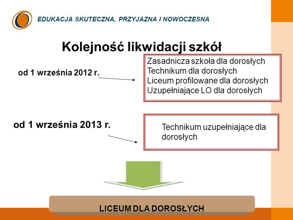 EDUKACJA SKUTECZNA, PRZYJAZNA I NOWOCZESNA Kolejność likwidacji szkół od 1 września 2012 r. Zasadnicza szkoła dla dorosłych Technikum dla dorosłych Li