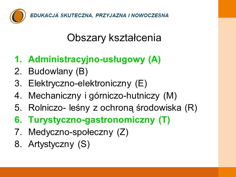 EDUKACJA SKUTECZNA, PRZYJAZNA I NOWOCZESNA Obszary kształcenia 1.Administracyjno-usługowy (A) 2.Budowlany (B) 3.Elektryczno-elektroniczny (E) 4.Mechan