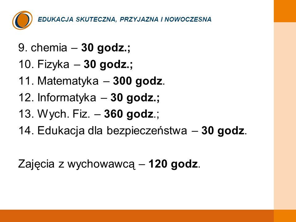 EDUKACJA SKUTECZNA, PRZYJAZNA I NOWOCZESNA 9. chemia – 30 godz.; 10. Fizyka – 30 godz.; 11. Matematyka – 300 godz. 12. Informatyka – 30 godz.; 13. Wyc