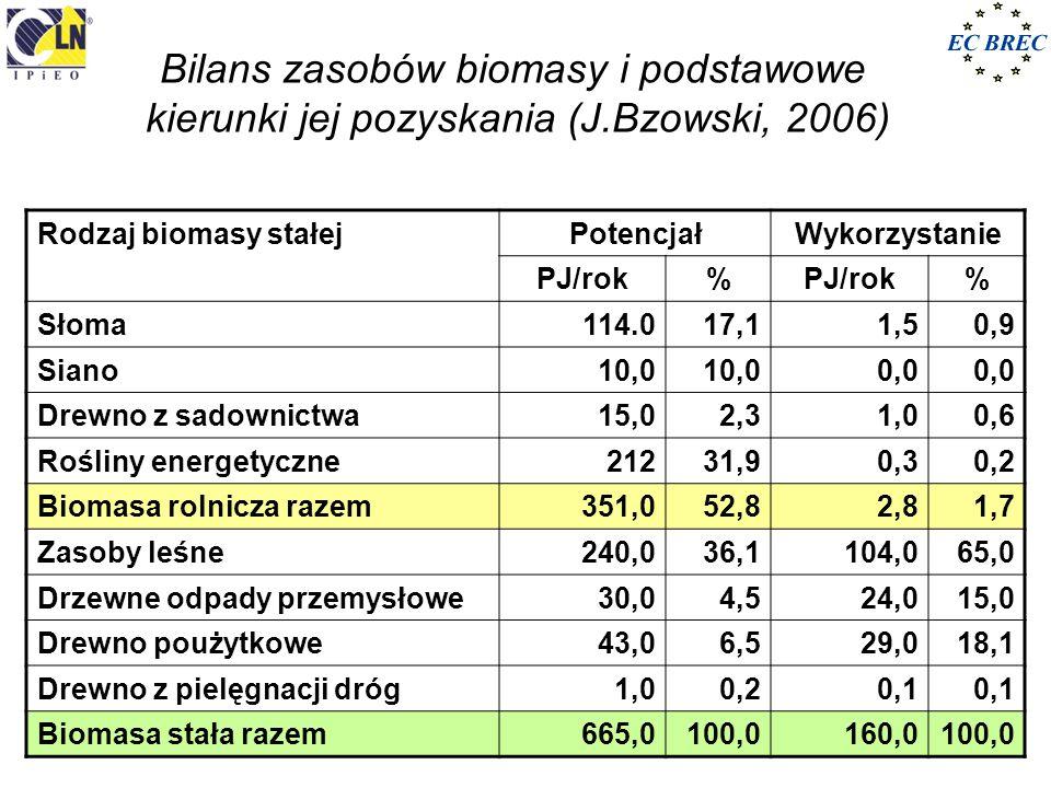 Bilans zasobów biomasy i podstawowe kierunki jej pozyskania (J.Bzowski, 2006) Rodzaj biomasy stałejPotencjałWykorzystanie PJ/rok% % Słoma114.017,11,50