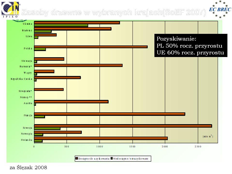 za Ślęzak 2008 Pozyskiwanie: PL 50% rocz. przyrostu UE 60% rocz. przyrostu