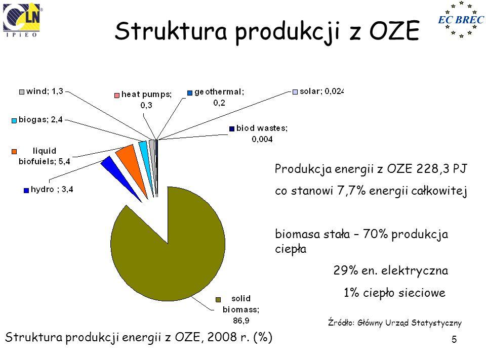 źródło: Gradziuk P., Grzybek A., 2002 Zasoby słomy w różnych województwach