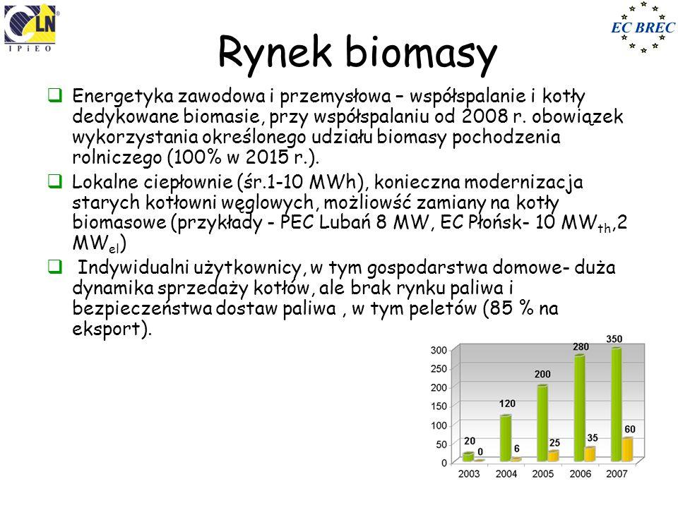 Rynek biomasy Energetyka zawodowa i przemysłowa – współspalanie i kotły dedykowane biomasie, przy współspalaniu od 2008 r. obowiązek wykorzystania okr