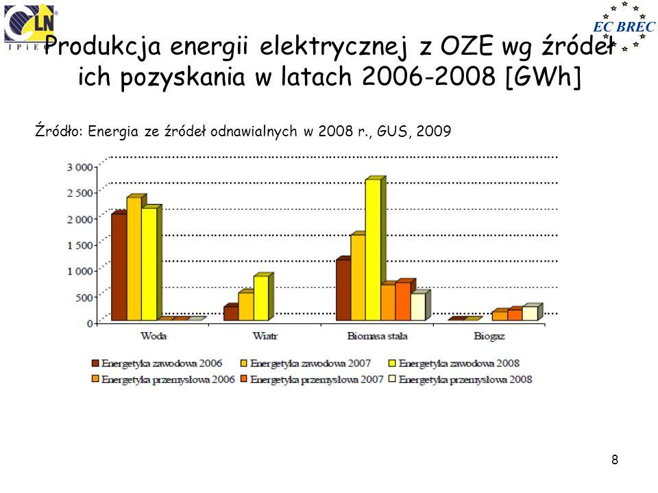8 Produkcja energii elektrycznej z OZE wg źródeł ich pozyskania w latach 2006-2008 [GWh] Źródło: Energia ze źródeł odnawialnych w 2008 r., GUS, 2009