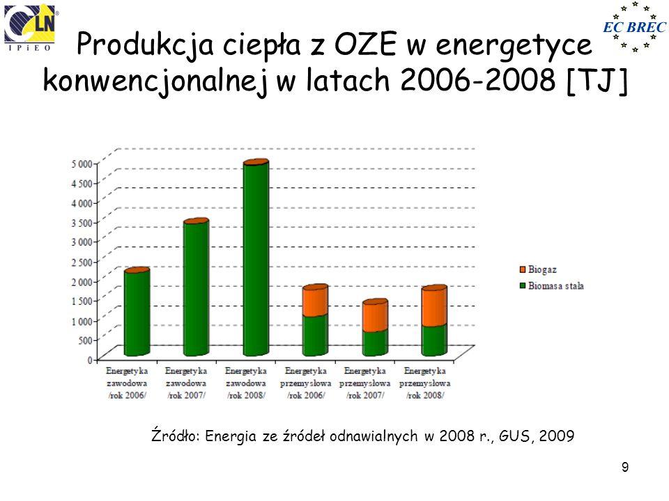 9 Produkcja ciepła z OZE w energetyce konwencjonalnej w latach 2006-2008 [TJ] Źródło: Energia ze źródeł odnawialnych w 2008 r., GUS, 2009