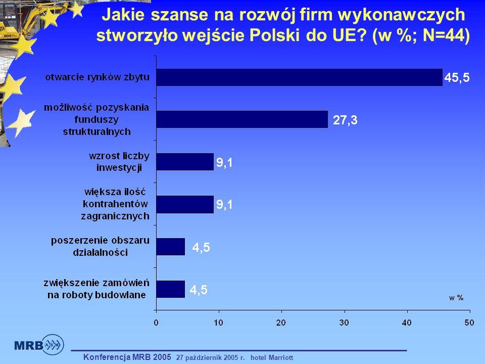 Jakie szanse na rozwój firm wykonawczych stworzyło wejście Polski do UE? (w %; N=44) Konferencja MRB 2005 27 październik 2005 r. hotel Marriott