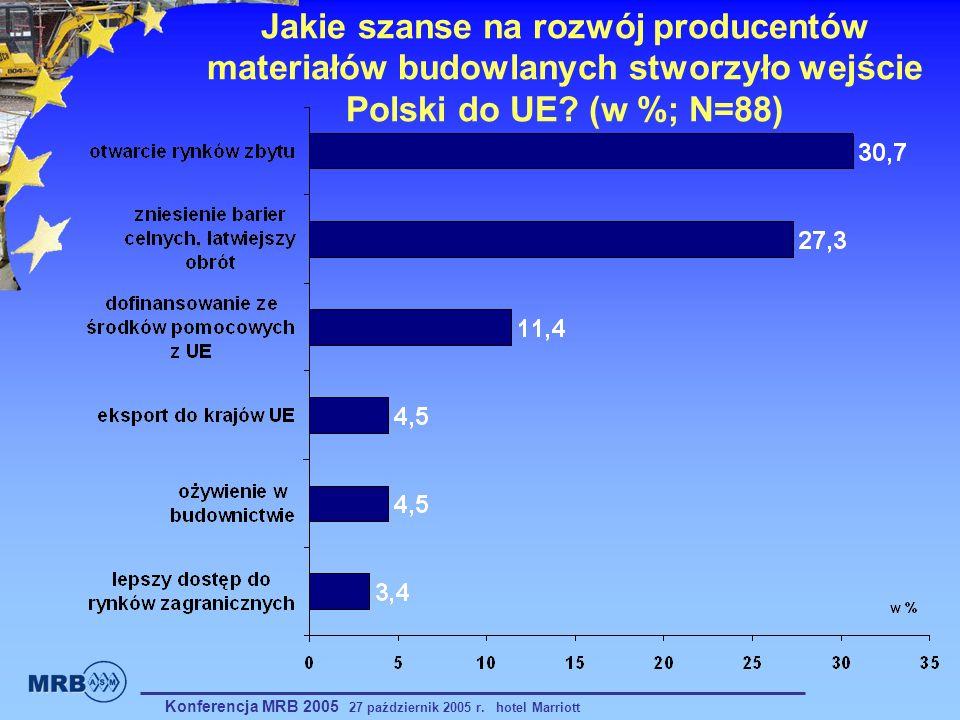Jakie szanse na rozwój producentów materiałów budowlanych stworzyło wejście Polski do UE? (w %; N=88) Konferencja MRB 2005 27 październik 2005 r. hote