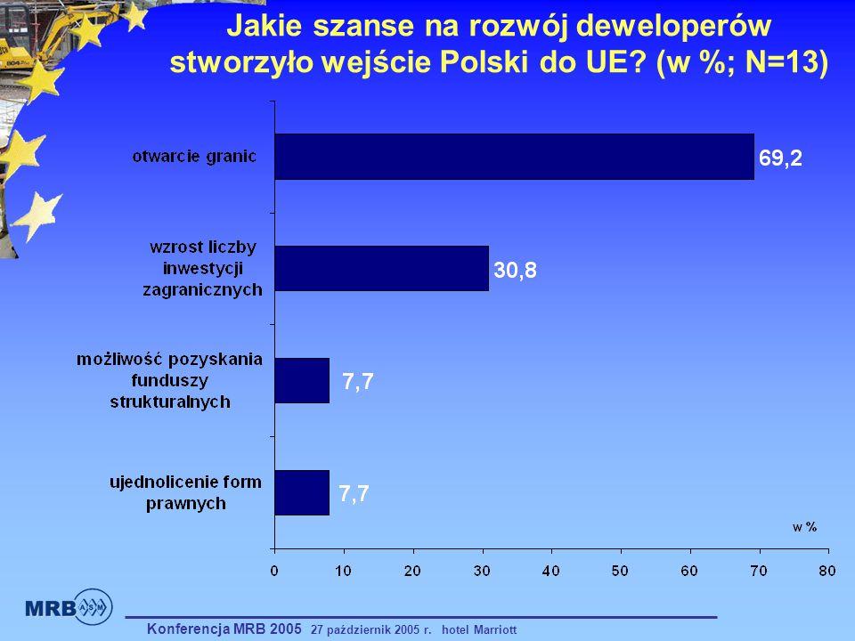 Jakie szanse na rozwój deweloperów stworzyło wejście Polski do UE? (w %; N=13) Konferencja MRB 2005 27 październik 2005 r. hotel Marriott