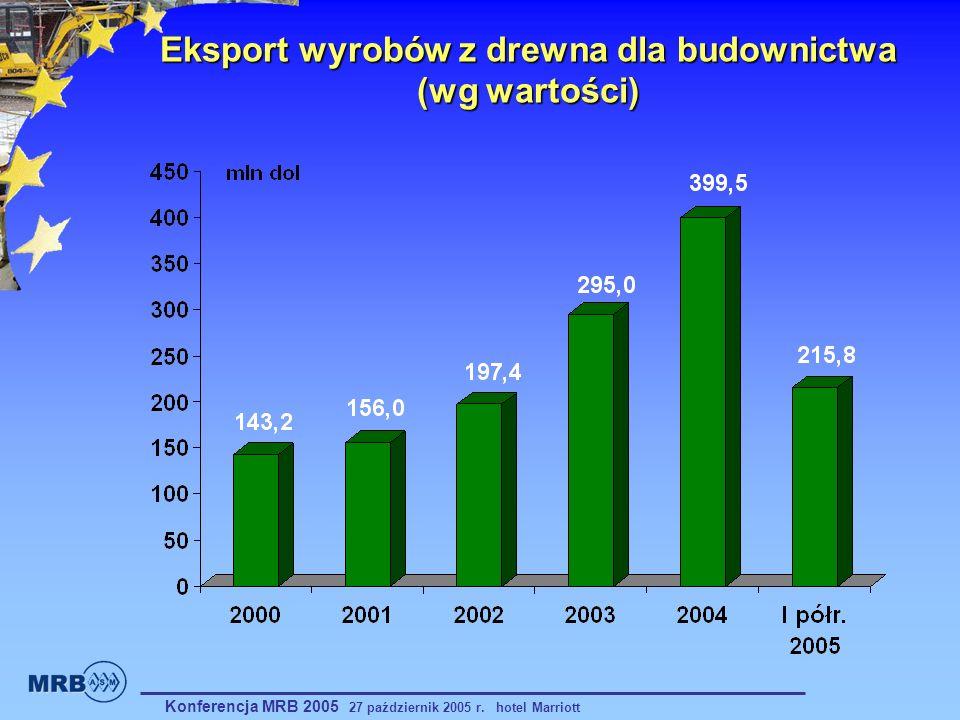 Konferencja MRB 2005 27 październik 2005 r. hotel Marriott Eksport wyrobów z drewna dla budownictwa (wg wartości)