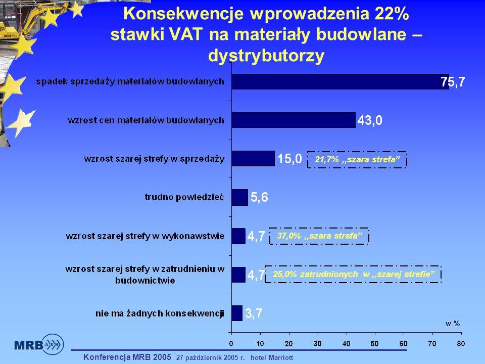 Konsekwencje wprowadzenia 22% stawki VAT na materiały budowlane – dystrybutorzy 37,0%,,szara strefa 21,7%,,szara strefa 25,0% zatrudnionych w,,szarej
