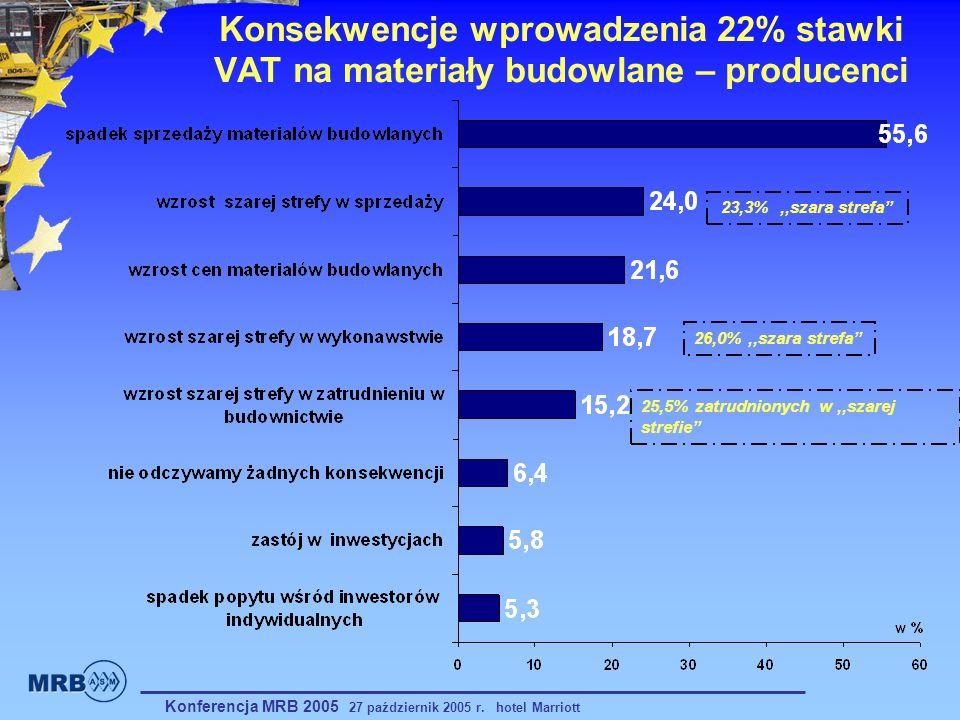 Konsekwencje wprowadzenia 22% stawki VAT na materiały budowlane – producenci 23,3%,,szara strefa 26,0%,,szara strefa 25,5% zatrudnionych w,,szarej str