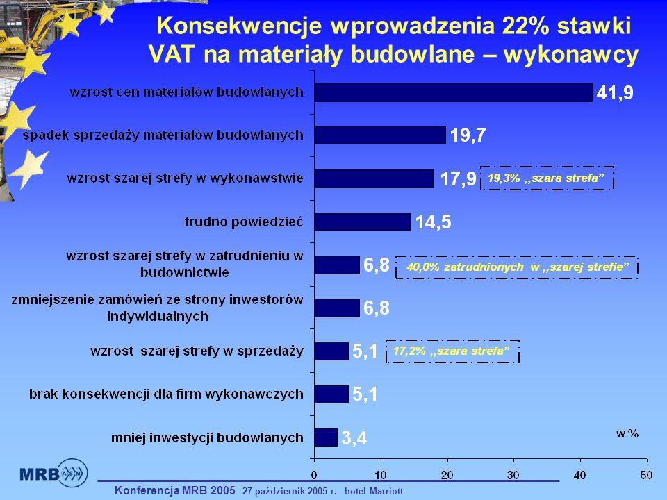 Konsekwencje wprowadzenia 22% stawki VAT na materiały budowlane – wykonawcy 17,2%,,szara strefa 19,3%,,szara strefa 40,0% zatrudnionych w,,szarej stre