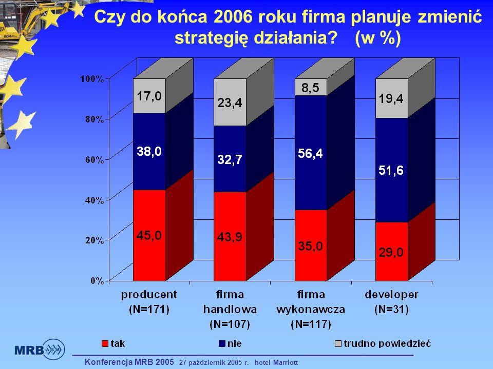 Czy do końca 2006 roku firma planuje zmienić strategię działania? (w %) Konferencja MRB 2005 27 październik 2005 r. hotel Marriott