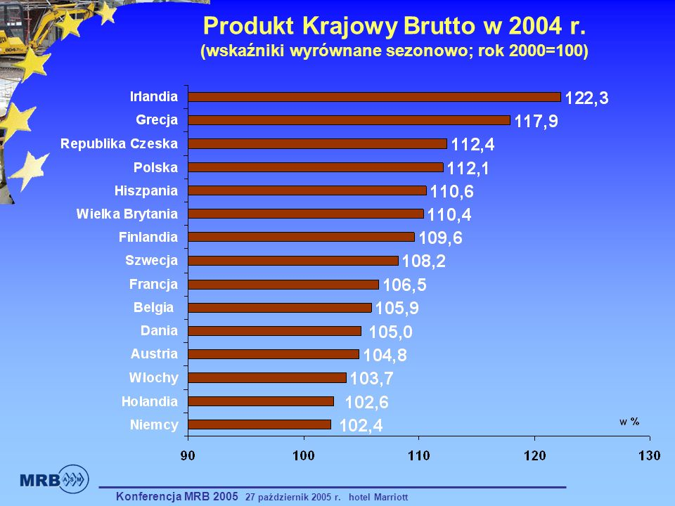 Produkt Krajowy Brutto w 2004 r. (wskaźniki wyrównane sezonowo; rok 2000=100) Konferencja MRB 2005 27 październik 2005 r. hotel Marriott