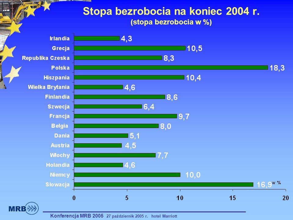 Stopa bezrobocia na koniec 2004 r. (stopa bezrobocia w %) Konferencja MRB 2005 27 październik 2005 r. hotel Marriott