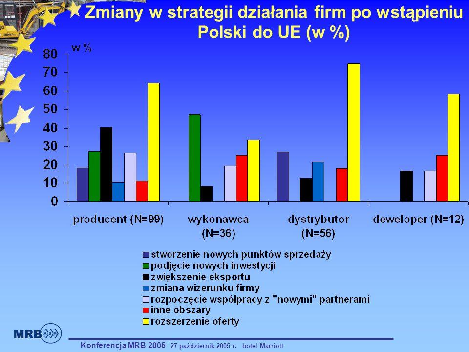 Zmiany w strategii działania firm po wstąpieniu Polski do UE (w %) Konferencja MRB 2005 27 październik 2005 r. hotel Marriott