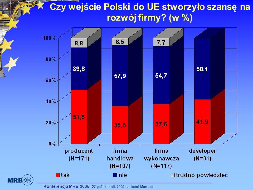 Czy wejście Polski do UE stworzyło szansę na rozwój firmy? (w %) Konferencja MRB 2005 27 październik 2005 r. hotel Marriott