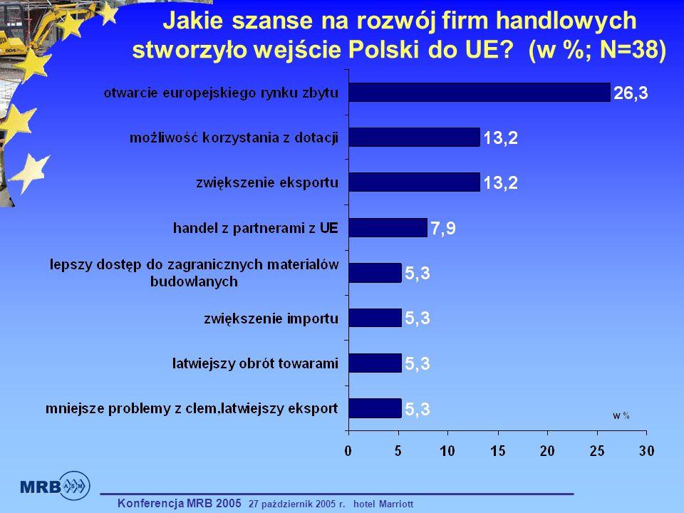 Jakie szanse na rozwój firm handlowych stworzyło wejście Polski do UE? (w %; N=38) Konferencja MRB 2005 27 październik 2005 r. hotel Marriott