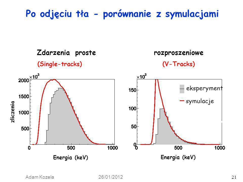 Adam Kozela 26/01/2012 21 Po odjęciu tła - porównanie z symulacjami Zdarzenia proste rozproszeniowe eksperyment symulacje Energia (keV) zliczenia (Sin