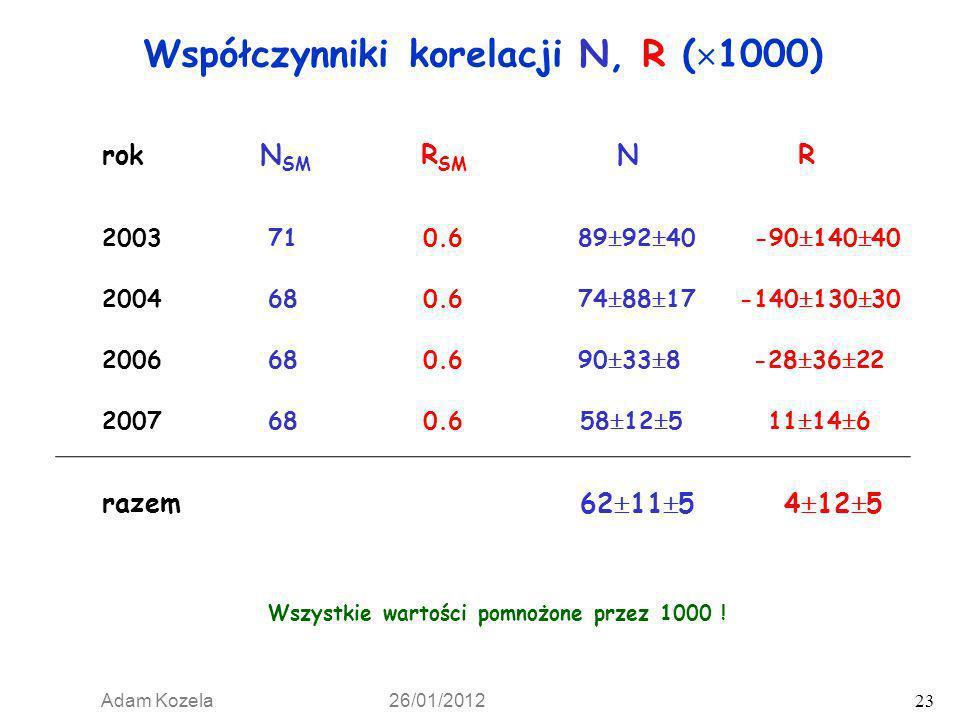 Adam Kozela 26/01/2012 23 Współczynniki korelacji N, R ( 1000) rokN SM R SM NR 2003710.689 92 40-90 140 40 2004680.674 88 17-140 130 30 200668 0.690 3