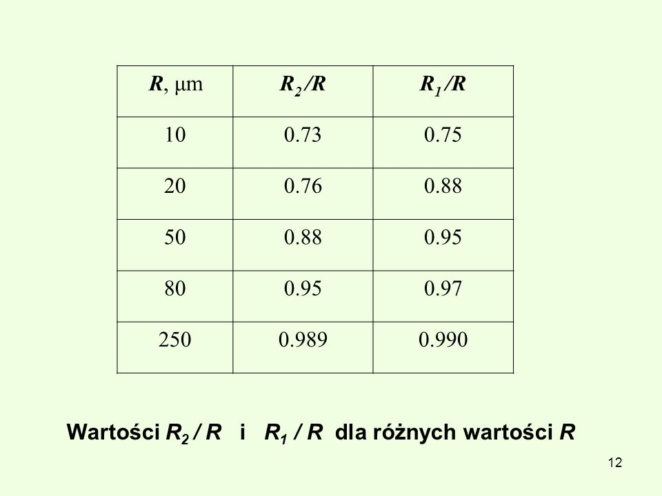 13 Wzór Navier-Stokesa η (r) = η 0 Wzór Poiseuilea V 0 =(Δp/l)R 2 /(4.η 0 )