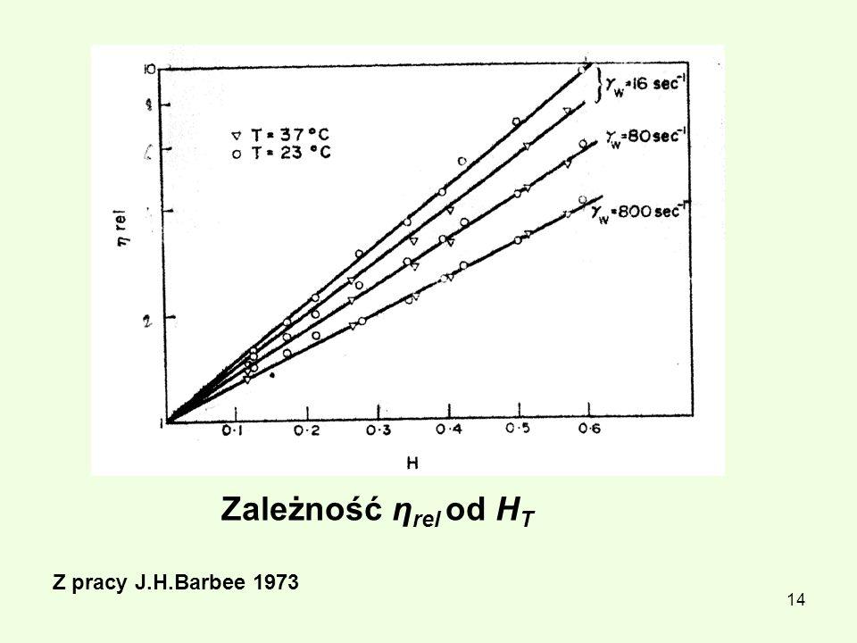 14 Zależność η rel od H T Z pracy J.H.Barbee 1973