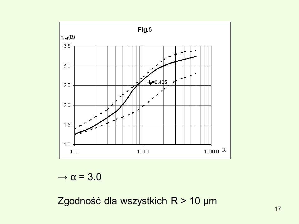 17 α = 3.0 Zgodność dla wszystkich R > 10 μm