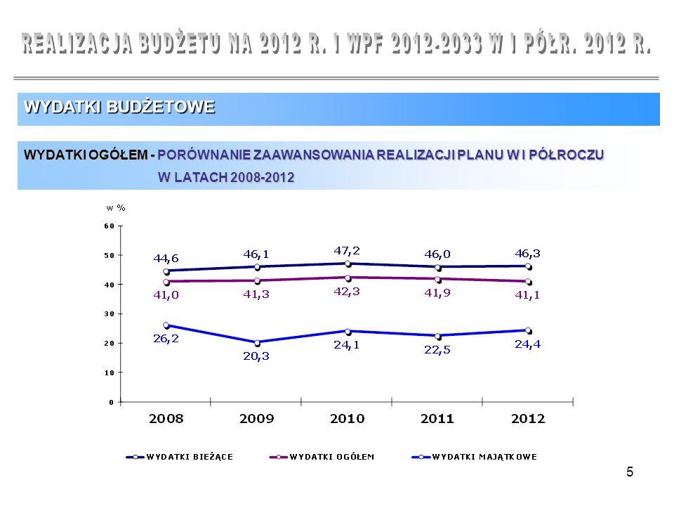 5 WYDATKI BUDŻETOWE WYDATKI OGÓŁEM - PORÓWNANIE ZAAWANSOWANIA REALIZACJI PLANU W I PÓŁROCZU W LATACH 2008-2012