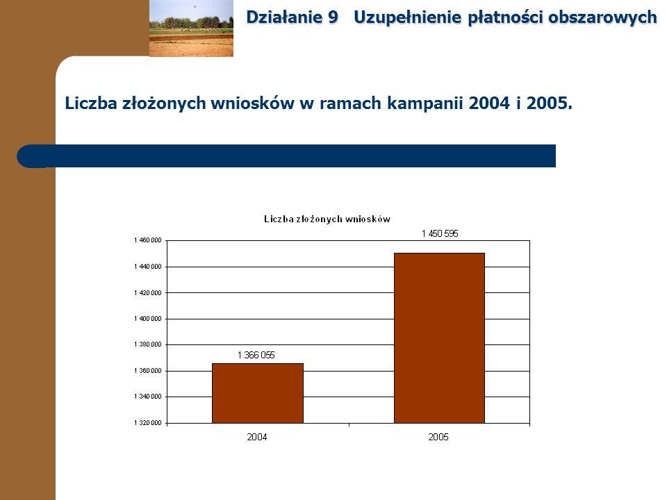 Liczba złożonych wniosków w ramach kampanii 2004 i 2005.