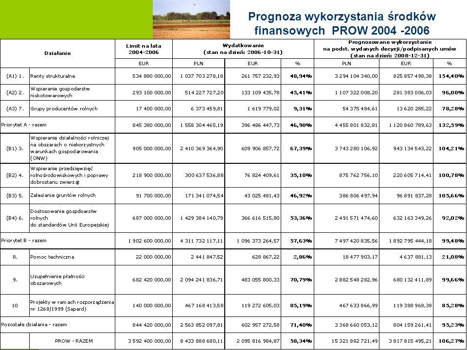 Prognoza wykorzystania środków finansowych PROW 2004 -2006